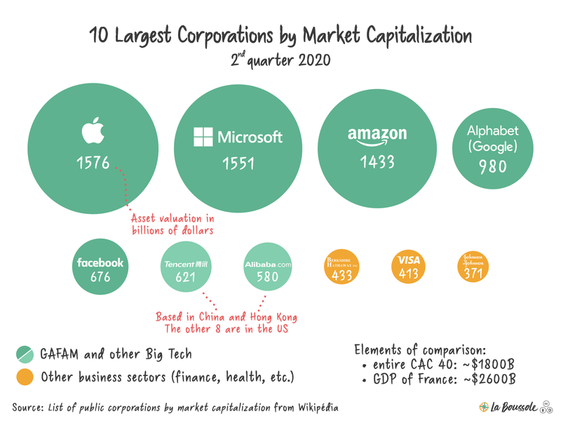 Ten largest corporations by market capitalisation